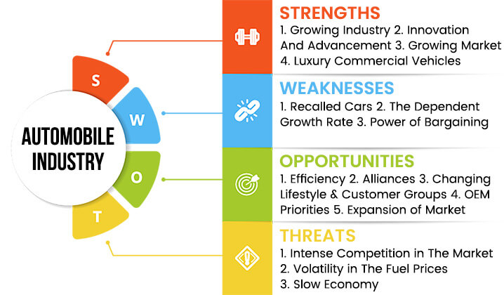 automobile-industry-swot-analysis-overview-template