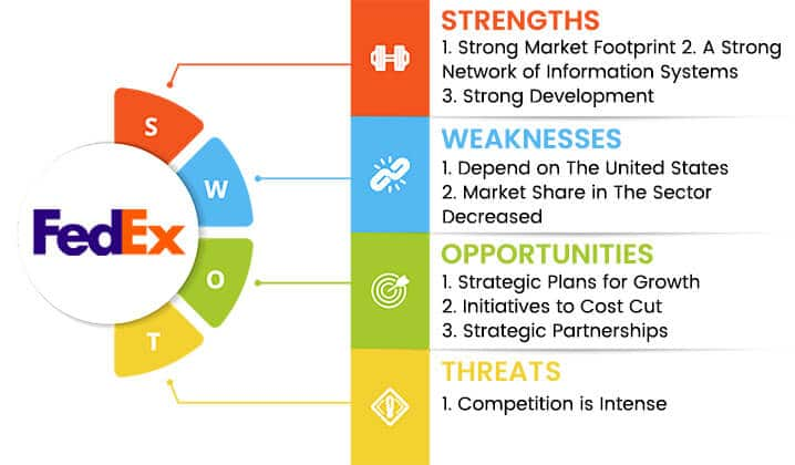 fedex swot analysis overview