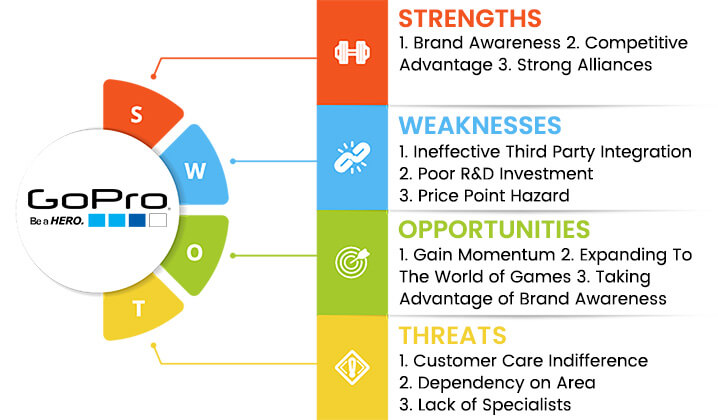 gopro-swot-analysis-overview-template