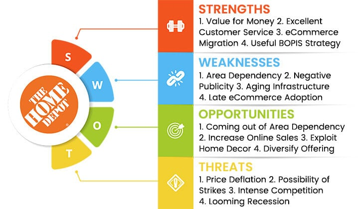 home-depot-swot-analysis-overview-template