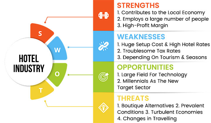 hotel-industry-swot-analysis-overview-template