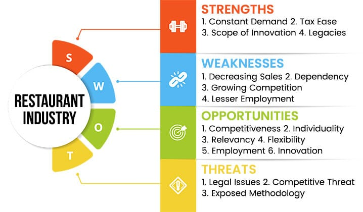 restaurant-industry-swot-analysis-overview-template