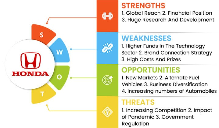 honda swot analysis overview template