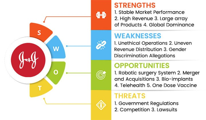 johnson-and-johnson-swot-analysis-overview-template