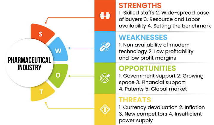 pharmaceutical-industry-swot-analysis-overview-template