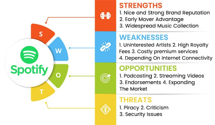 spotify-swot-analysis-overview-template