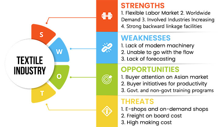 textile-industry-swot-analysis-overview-template