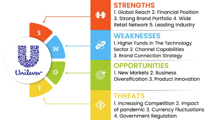 unilever swot analysis overview template