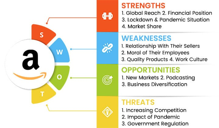 amazon swot analysis overview template