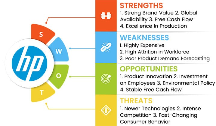 hp swot analysis overview template