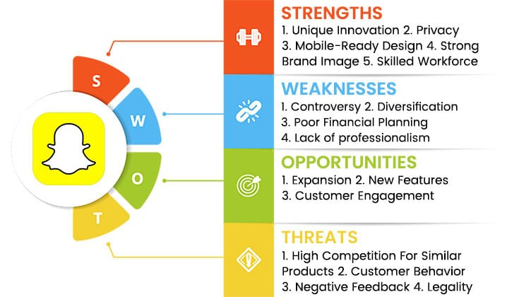 snapchat swot analysis overview template