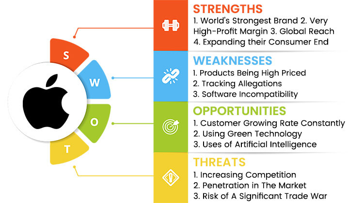 apple swot analysis overview template