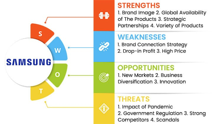 samsung swot analysis overview template