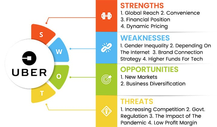 uber swot analysis overview template