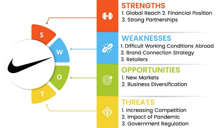nike swot analysis overview template