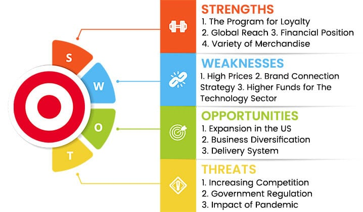 target swot analysis overview template